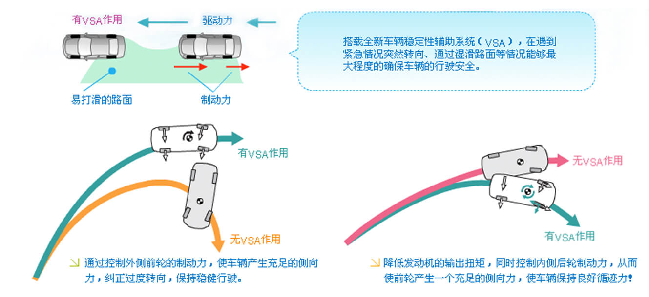 VSA车辆稳定性控制系统 Vehicle Stability Assist Control