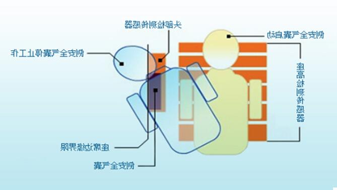 助手席安全氣(qi)囊系統