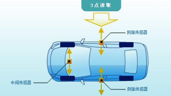 3點式傳(chuan)感(gan)系統