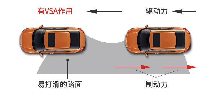 搭載全(quan)新(xin)車輛(liang)穩定性輔助系統(VSA)
